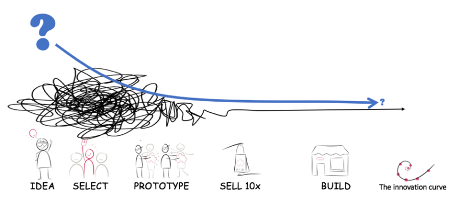 Leander Innovation Curve