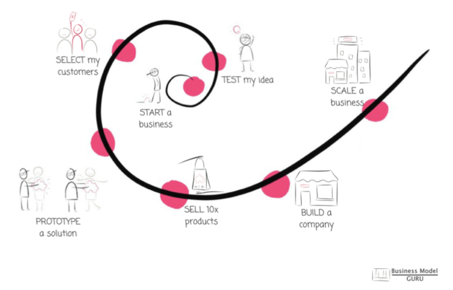 Innovation-Curve.com