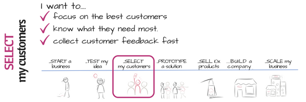 3 Innovation curve SELECT customers I want to have