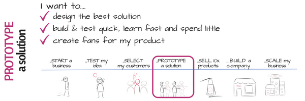 4 Innovation curve PROTOTYPE I want to have