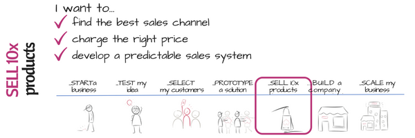 5 Innovation curve SELL 10x I want to have