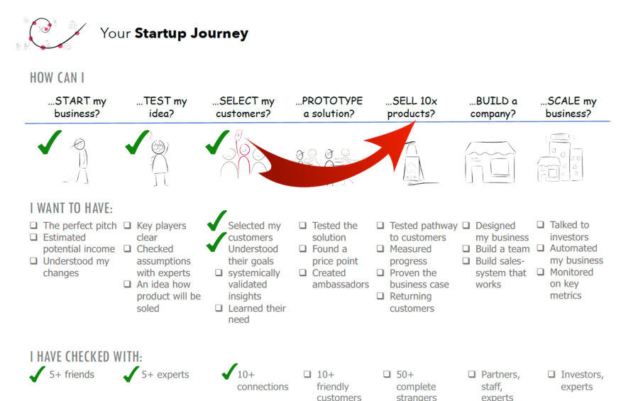 IBCKozijnen Innovation Curve startup journey vo1